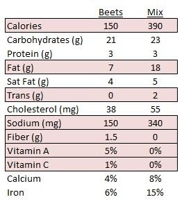 Red Velvet Beet Cupcake Nutrition Info
