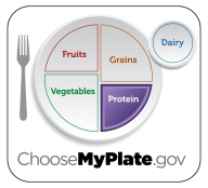 ChooseMyPlate.gov Protein Food Group